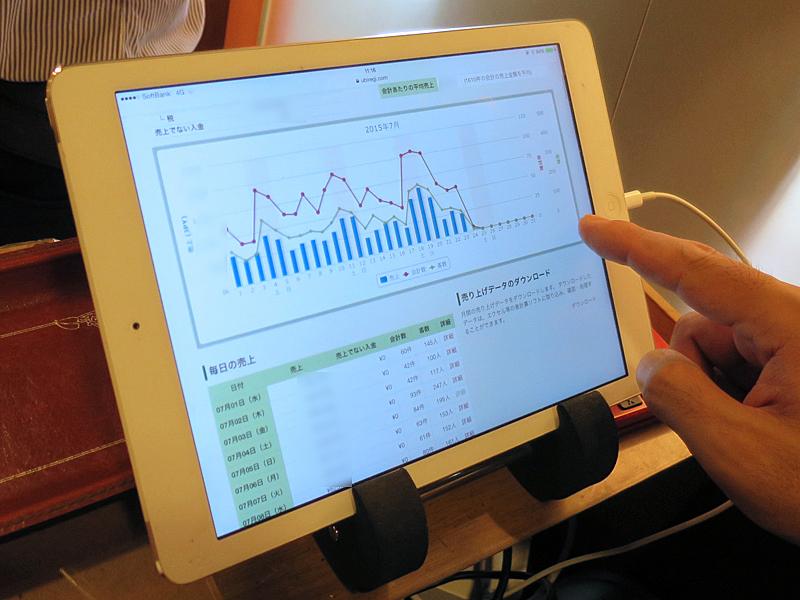 iPadで売り上げ推移を確認